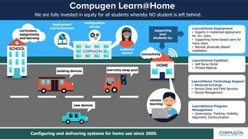 Compugen Learn at Home infographic